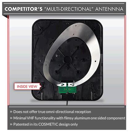 Competitor's Multi Directional Antenna