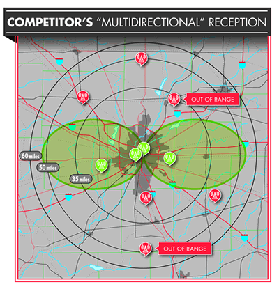 Competitor's multi directional reception 1